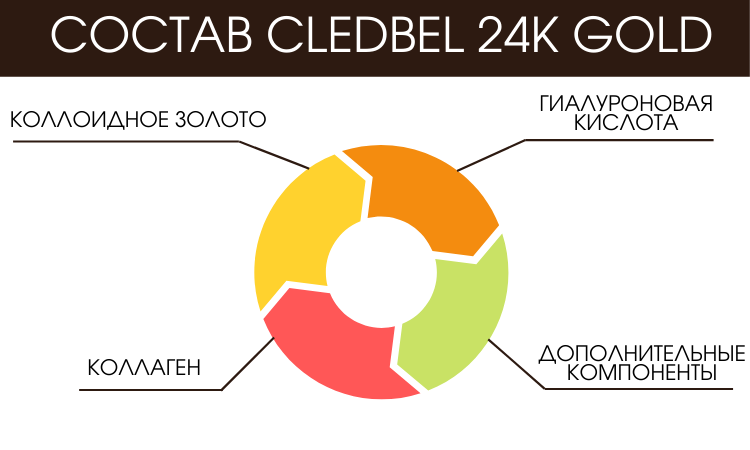 Состав Cledbel 24K Gold