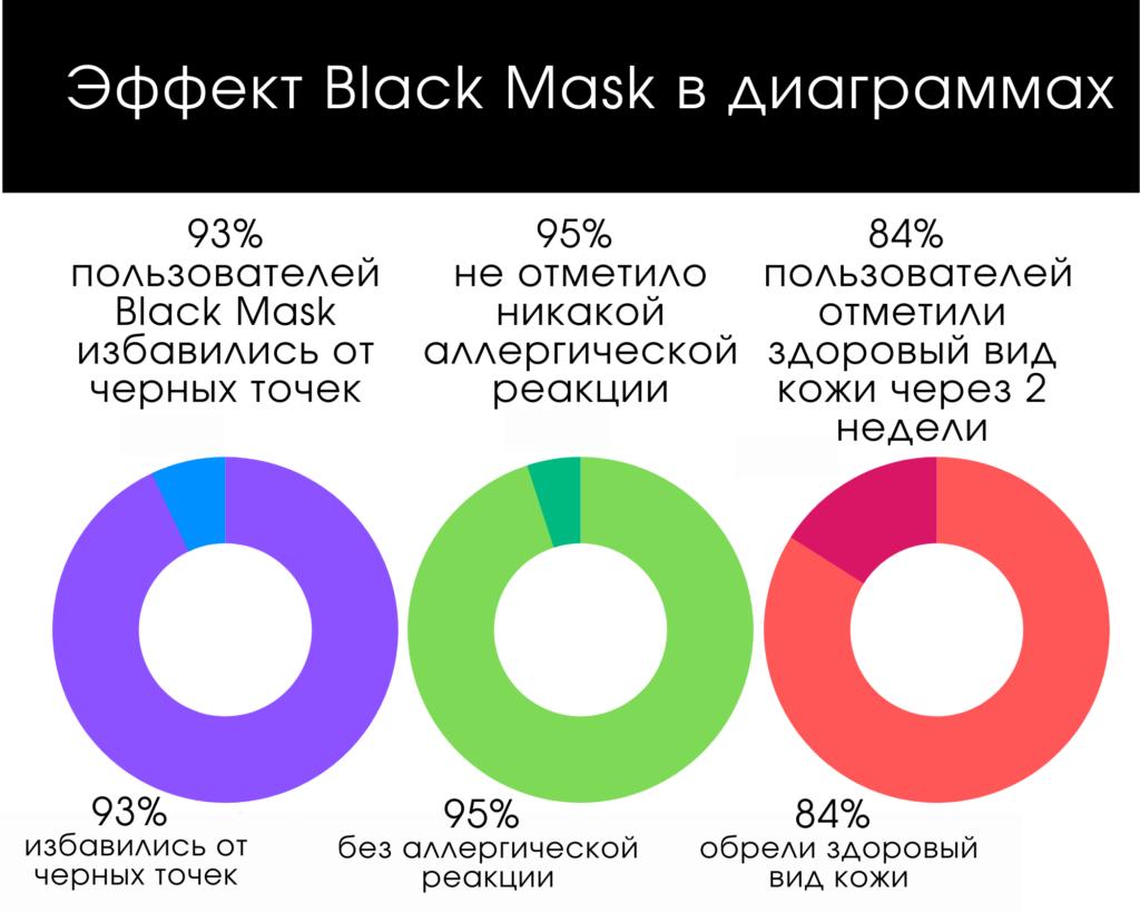 Эффект Black Mask в диаграммах